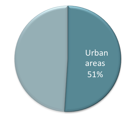 Urban internet penetration