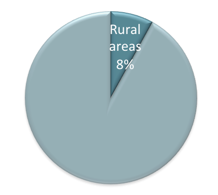Rural smartphone penetration
